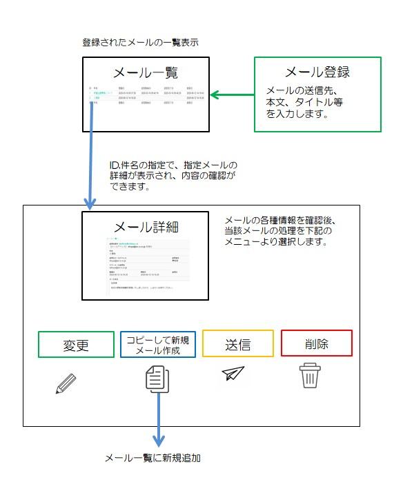 メール機能の流れ(図)