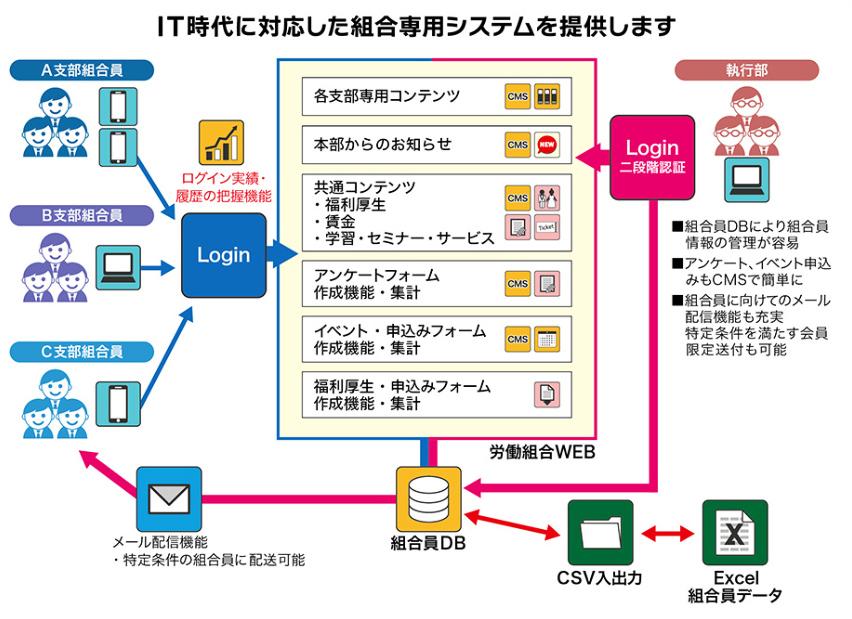 システム構造図