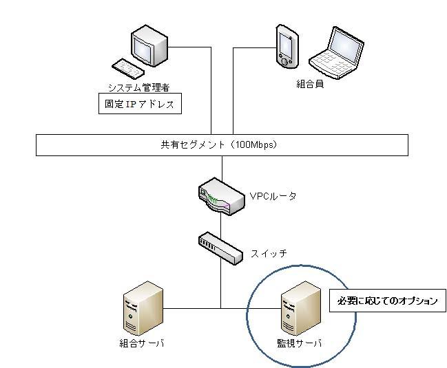 ハードウェア構成仕様例